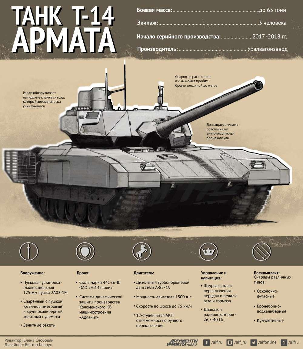 О некоторых особенностях «Арматы», изменившей мир вооружения